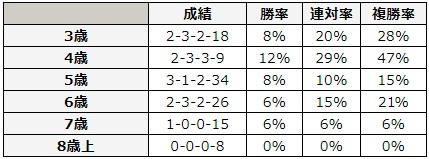 函館スプリントステークス 2018 年齢別データ