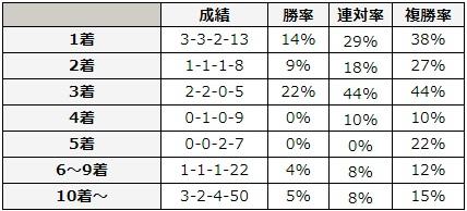 函館スプリントステークス 2018 前走の着順別データ