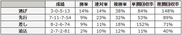 宝塚記念 2018 脚質別データ