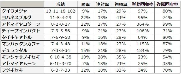 函館スプリントステークス 2018 種牡馬別データ