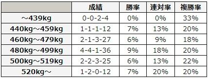 函館スプリントステークス 2018 馬体重別データ