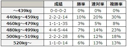 エプソムカップ 2018 馬体重別データ