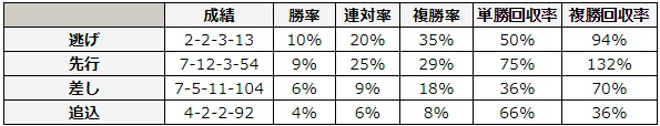 CBC賞 2018 脚質別データ