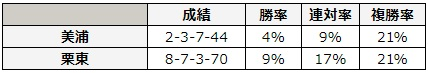 函館スプリントステークス 2018 所属別データ