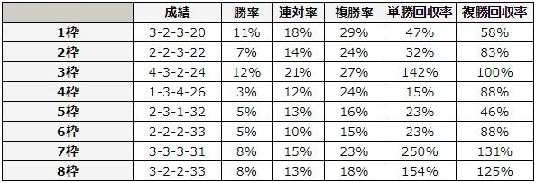 函館スプリントステークス 2018 枠順別データ