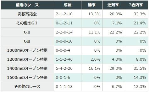 CBC賞 2018 前走のレース別データ