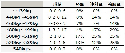 CBC賞 2018 馬体重別データ