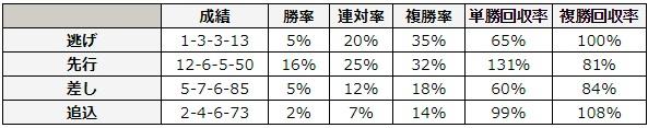 函館スプリントステークス 2018 脚質別データ