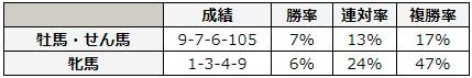 宝塚記念 2018 性別別データ