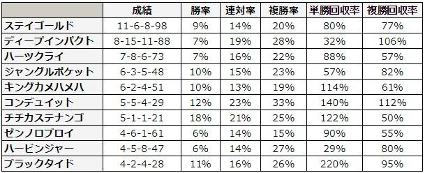 七夕賞 2018 種牡馬別データ