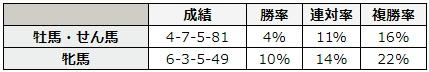 アイビスサマーダッシュ 2018 性別別データ