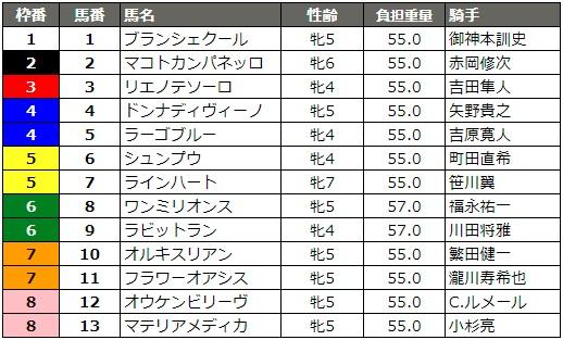 スパーキングレディーカップ 2018 枠順