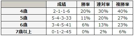 七夕賞 2018 年齢別データ
