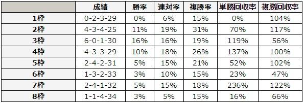 函館記念 2018 枠順別データ