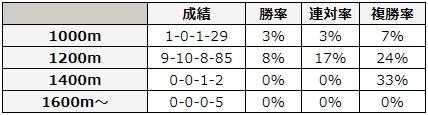 函館2歳ステークス 2018 前走の距離別データ