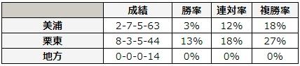 函館2歳ステークス 2018 所属別データ