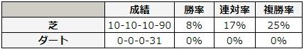 函館2歳ステークス 2018 前走の馬場別データ