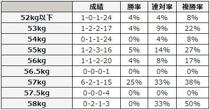 七夕賞 2018 斤量別データ