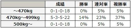 アイビスサマーダッシュ 2018 前走の馬体重別データ