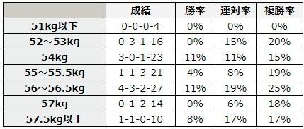 函館記念 2018 斤量別データ