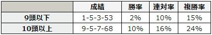 函館2歳ステークス 2018 前走の出走頭数別データ