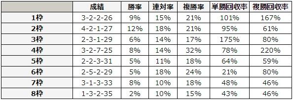 七夕賞 2018 枠順別データ