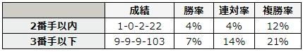 七夕賞 2018 前走の4コーナーの通過順別データ