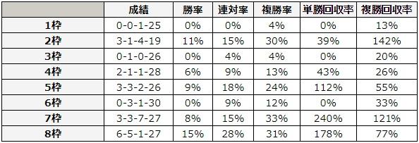 アイビスサマーダッシュ 2018 枠順別データ