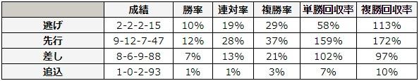 函館記念 2018 脚質別データ