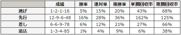函館2歳ステークス 2018 脚質別データ