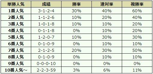 七夕賞 2018 オッズデータ