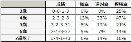 函館記念 2018 年齢別データ