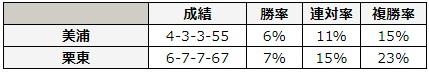 函館記念 2018 所属別データ