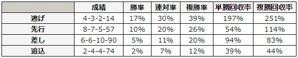 七夕賞 2018 脚質別データ