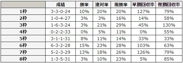 函館2歳ステークス 2018 枠順別データ