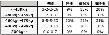 函館2歳ステークス 2018 馬体重別データ