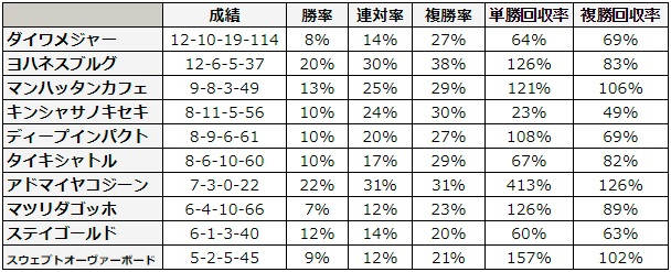 函館2歳ステークス 2018 種牡馬別データ