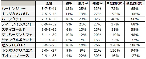 函館記念 2018 種牡馬別データ