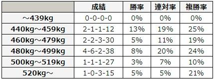 函館記念 2018 馬体重別データ