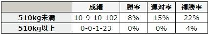 七夕賞 2018 前走の馬体重別データ