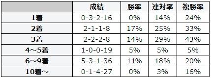 札幌記念 2018 前走の着順別データ