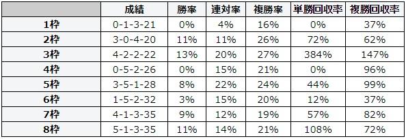 小倉記念 2018 枠順別データ