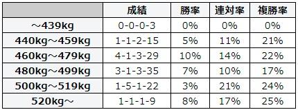 札幌記念 2018 馬体重別データ