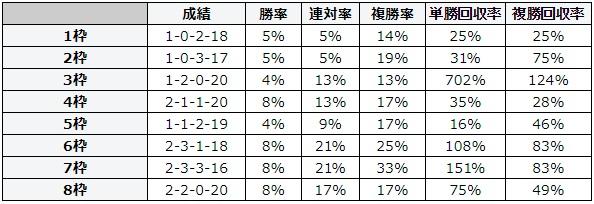 キーンランドカップ 2018 枠順別データ