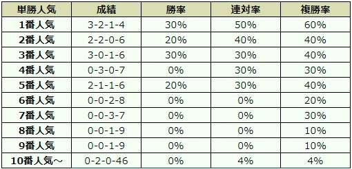 札幌2歳ステークス 2018 オッズデータ