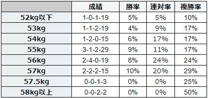 小倉記念 2018 斤量別データ