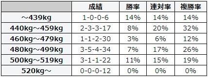 小倉記念 2018 馬体重別データ