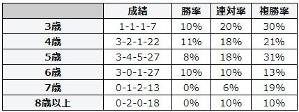 札幌記念 2018 年齢別データ