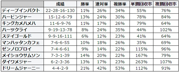 小倉記念 2018 種牡馬別データ