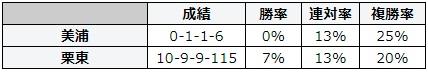 小倉記念 2018 所属別データ
